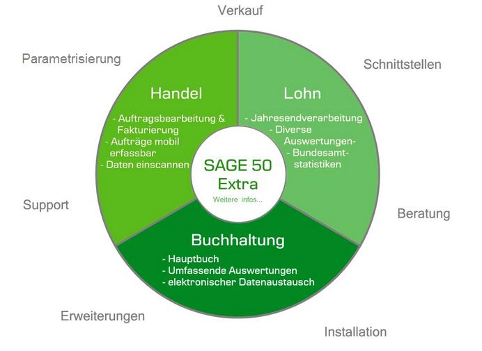 Sage50ExtraDiagramm